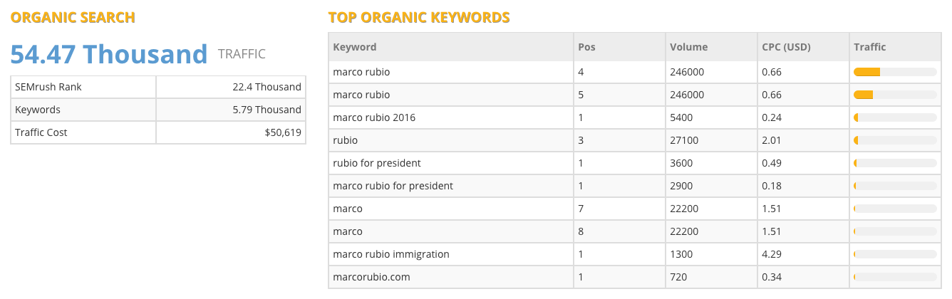 Marco Rubio Website Traffic