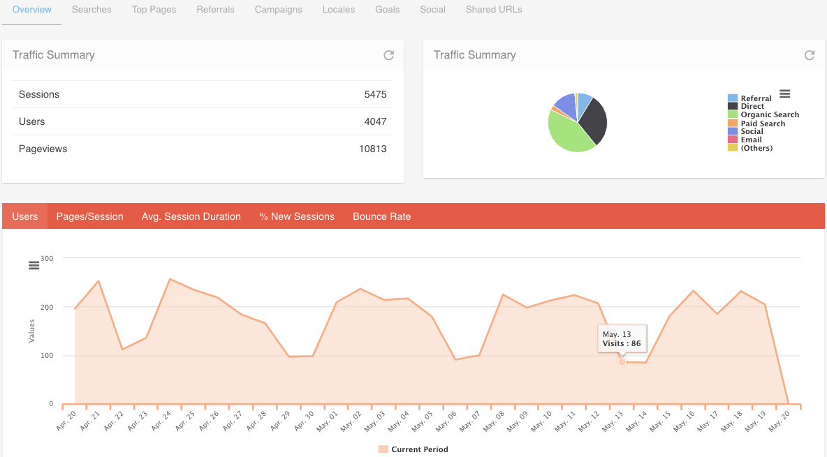 The Clickx Analytics feature.