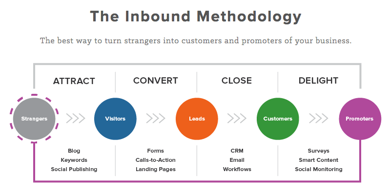 Example of The Inbound Methodology from Hubspot.