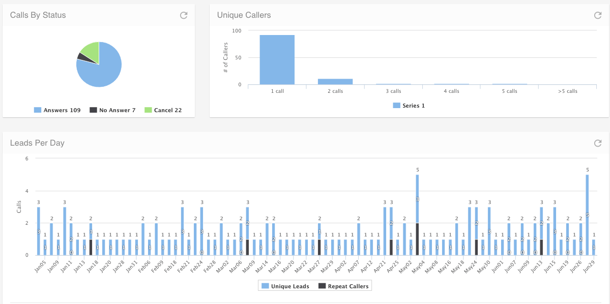 Example screenshot of the Clickx Call Analytics overview page.